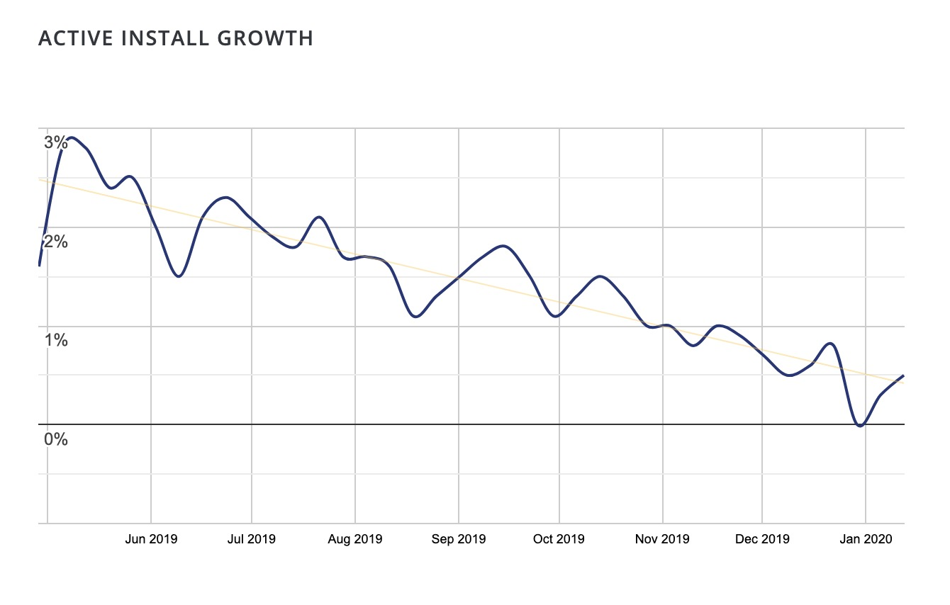 Active Install Growth chart
